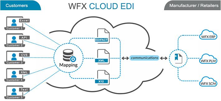 Cloud Based EDI | Electronic Data Interchange (EDI) Software